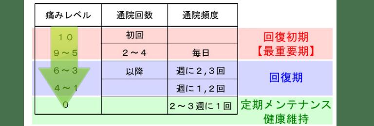 痛みのレベル20180116-min (1).png